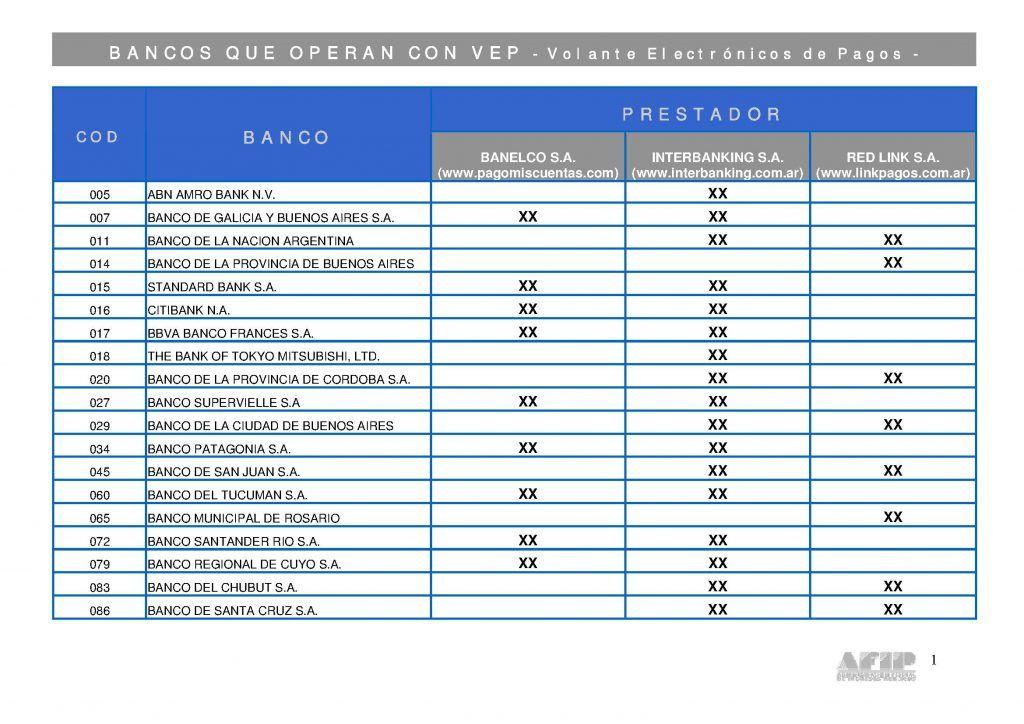 Bancos que operan con VEP