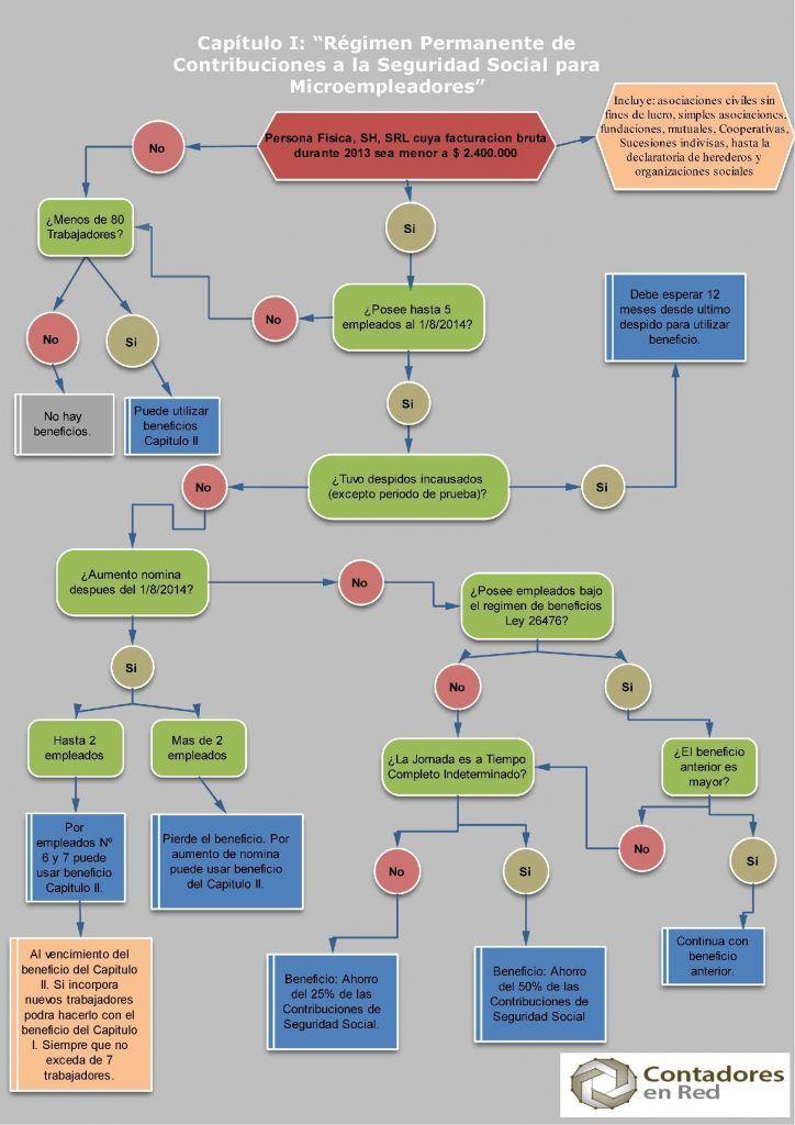Como saber si un empleador puede utilizar el beneficio del Capitulo I Ley 26940