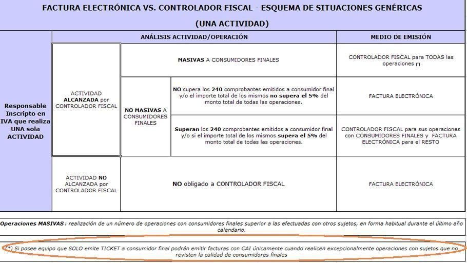 CONTROLADOR FISCAL O FACTURA ELECTRONICA