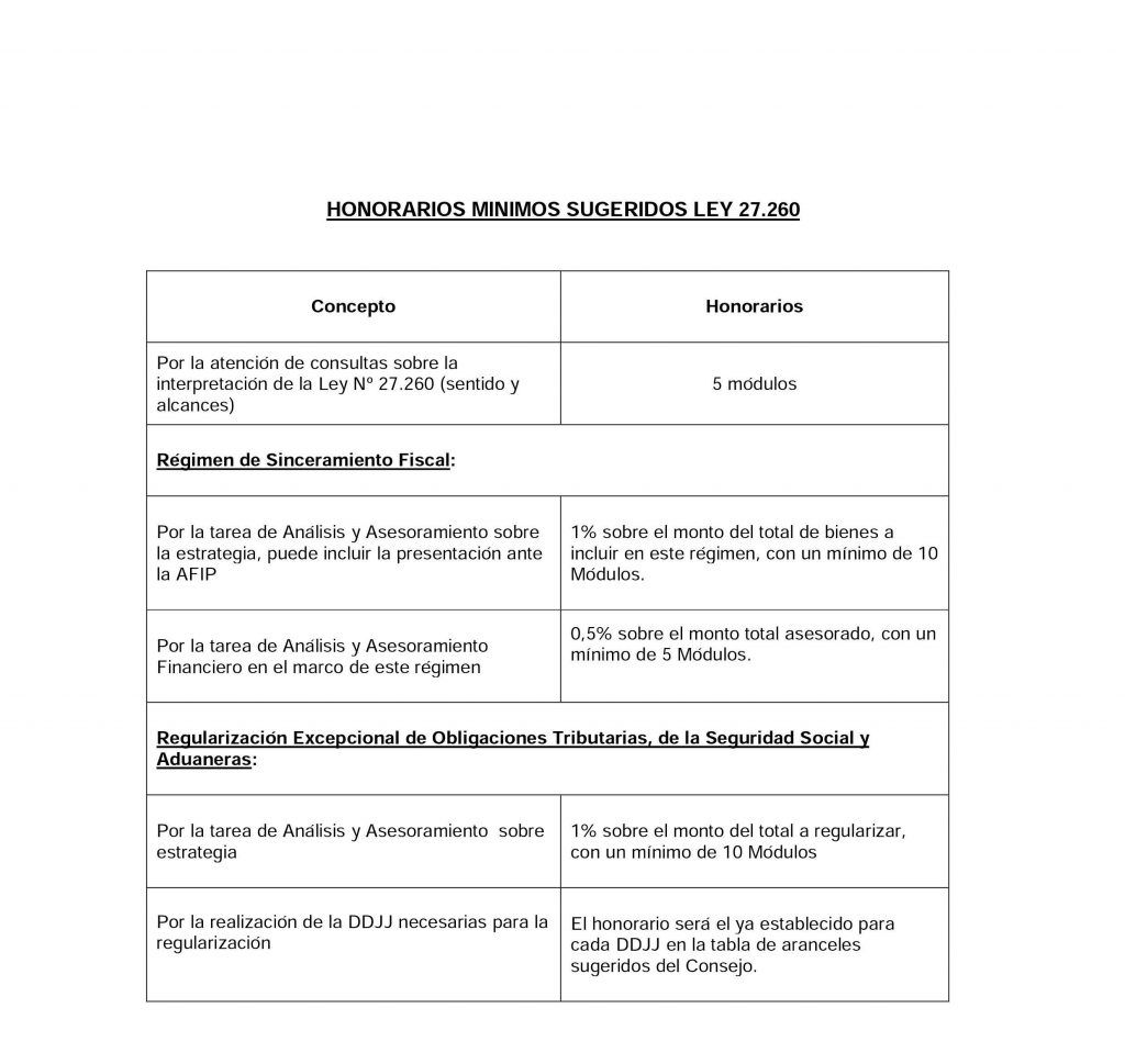 Honorarios Minimos sugeridos Ley 27260 Cordoba