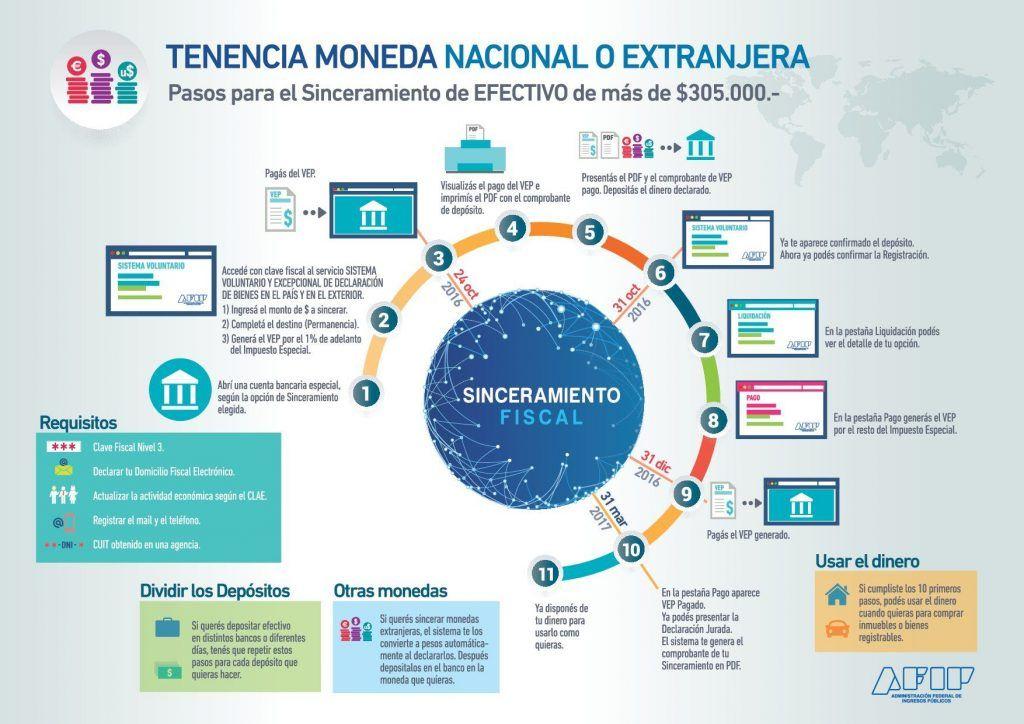 pasos_para_el_sinceramiento_de_efectivo