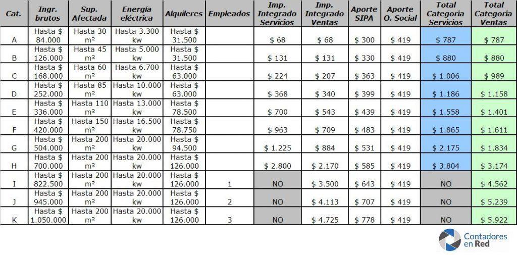 tabla_categorias_monotributo_2017