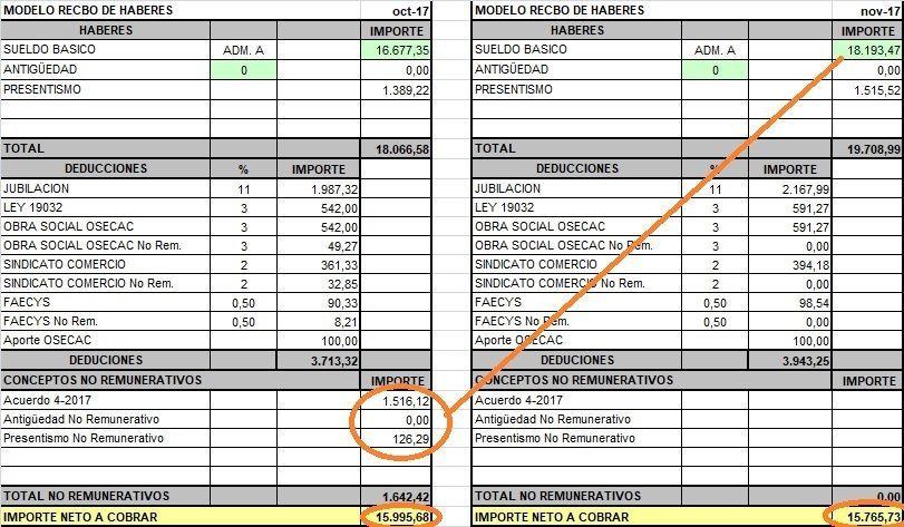 salario minimo empelado de comrrcio 2016 salario minimo
