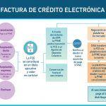 FACTURAS DE CRÉDITO ELECTRÓNICAS. FINANCIAMIENTO PYMES. RG 4367/18