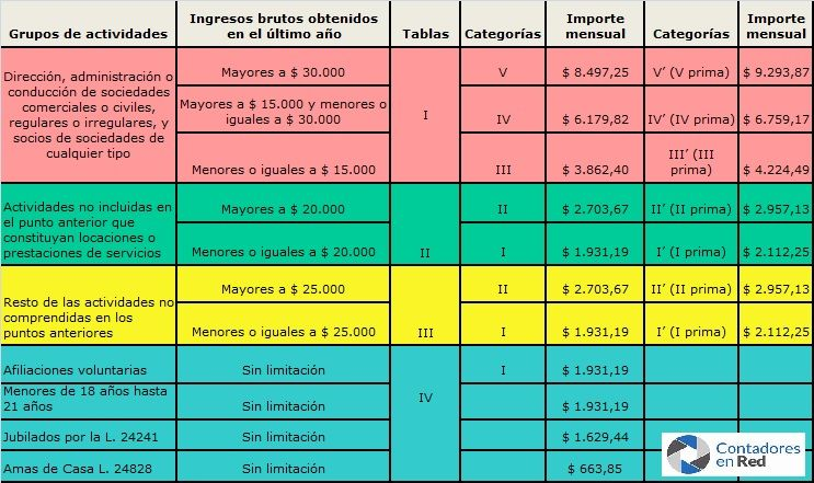 tabla autónomos 3-2019