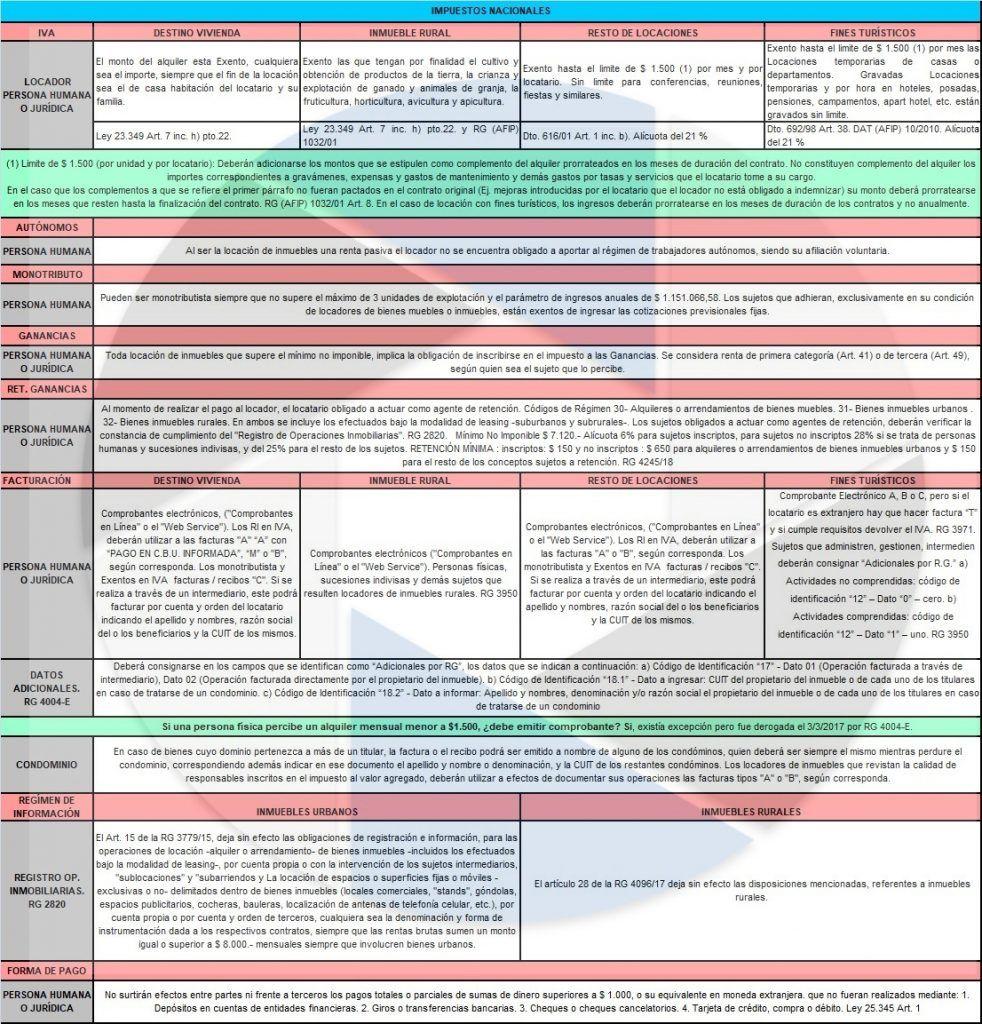 Locación de Inmuebles Impuestos Nacionales 2019