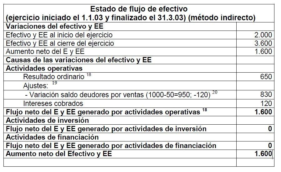 EFE INDIRECTO RECPAM